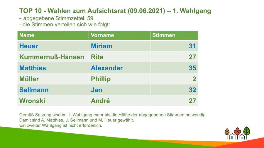 Wahlergebnisse (© GSH)